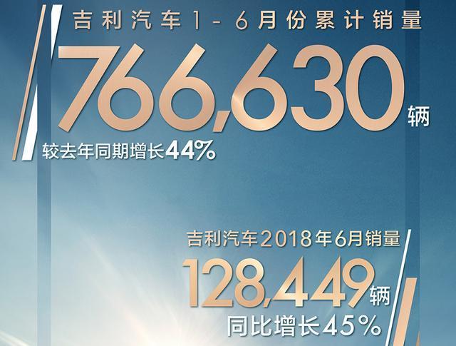 吉利汽车上半年销量76.66万辆,同比增长44%
